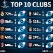 Nem meglepő módon a tízszeres győztes Real Madrid szerezte a legtöbb pontot a labdarúgó Bajnokok...